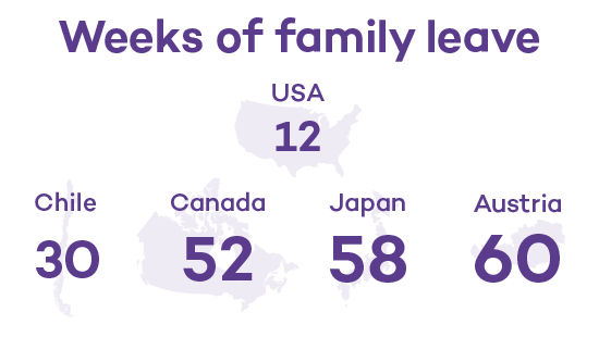 Family Leave Stats